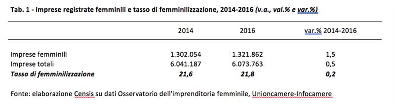 Imprese femminili e tasso di femminizzazione 2014-2016